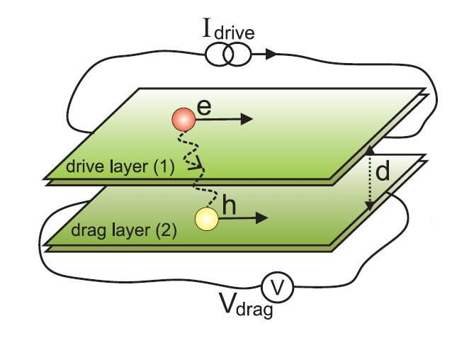 Puzzling results explained—a multiband approach to Coulomb drag and indirect excitons