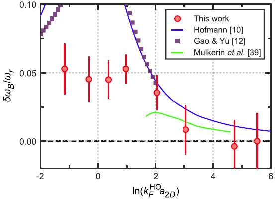 Quantum anomaly -- breaking a classical symmetry with ultracold atoms