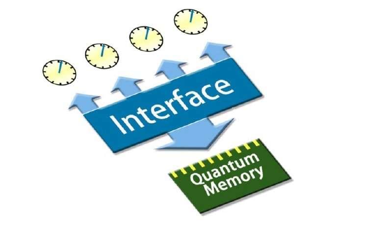 quantum stopwatch