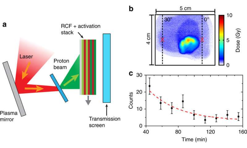 Reaching new heights in laser-accelerated ion energy