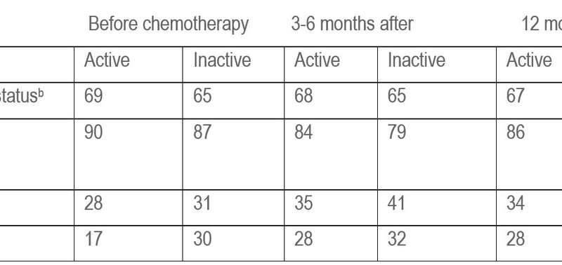 Regular physical activity should be part of cancer treatment for all patients