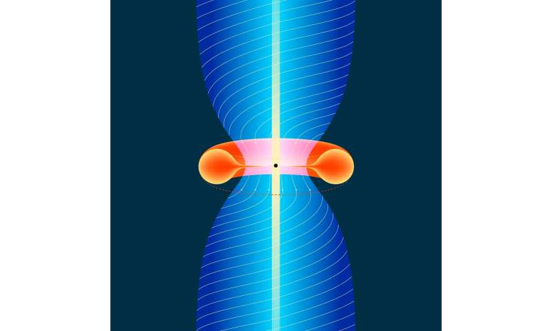 Researchers clarify dynamics of black hole rotational energy Remotejetsar