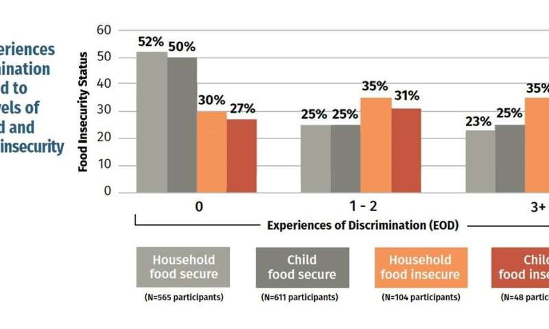 Report finds discrimination driving disparities in food insecurity