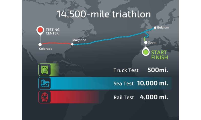 Road, rail, boat: Sandia transport triathlon puts spent nuclear fuel to the test