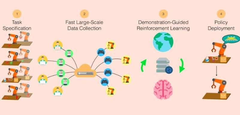 RoboTurk: A crowdsourcing platform for imitation learning in robotics