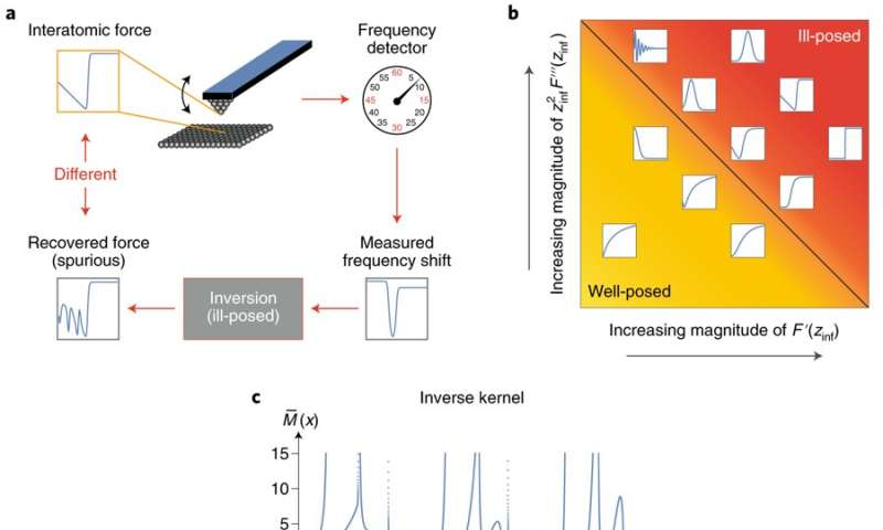 Seeing and avoiding the 'blind spot' in atomic force measurements