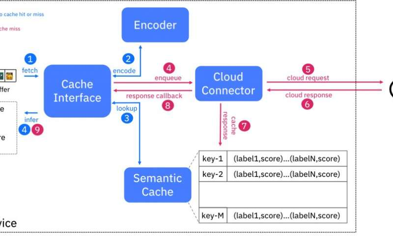 Semantic cache for AI-enabled image analysis