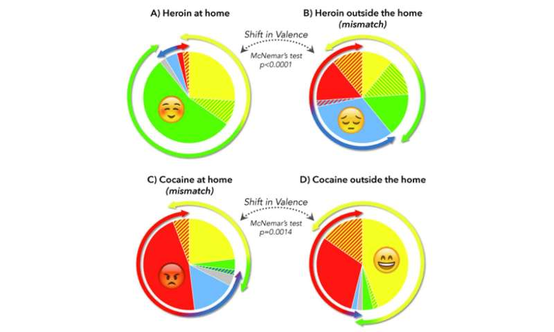 Setting affects pleasure of heroin and cocaine