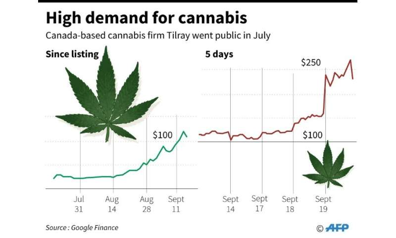 Shares of Canada-based cannabis firm Tilray