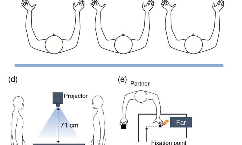 Sharing spaces: Your brain considers other people's personal space as your own