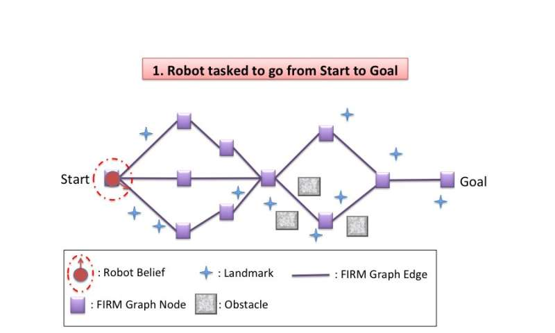 SLAP: Simultaneous Localization and Planning for autonomous robots