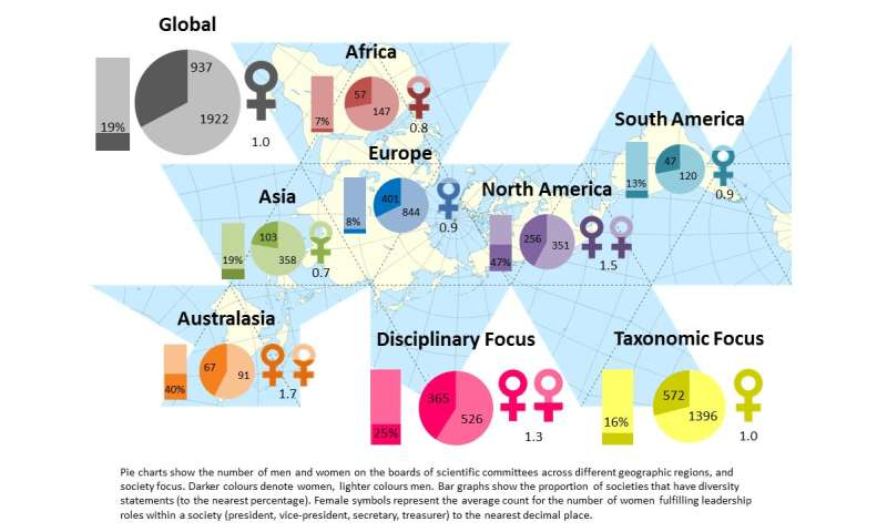 Societies may help promote female representation within academic science