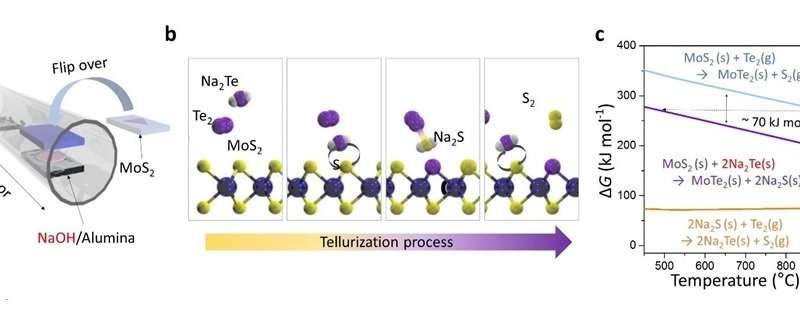 Fast And Efficient Catalyst To Scoot Tellurium In Place Of Sulfur