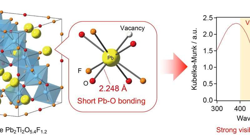 Solar energy: Mixed anion compounds with 'fluorine' works as new photocatalytic material