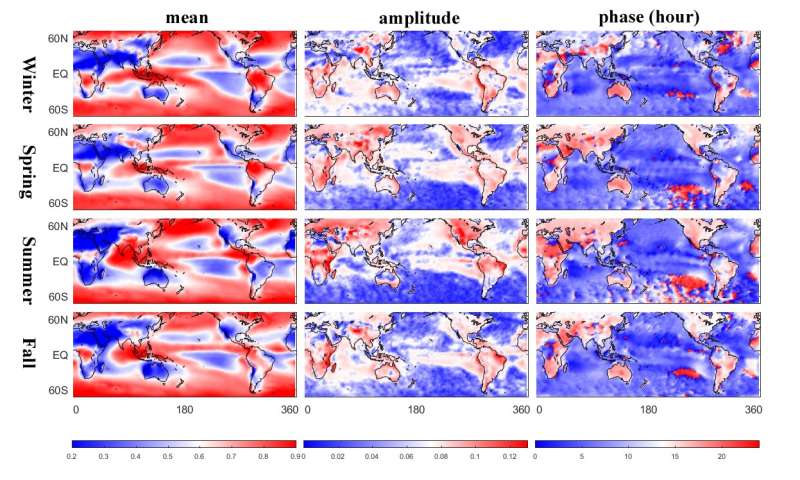 Spotty coverage: Climate models underestimate cooling effect of daily cloud cycle