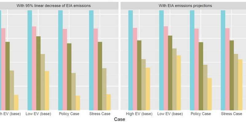 Spread of self-driving cars could cause more pollution – unless the electric grid transforms radically