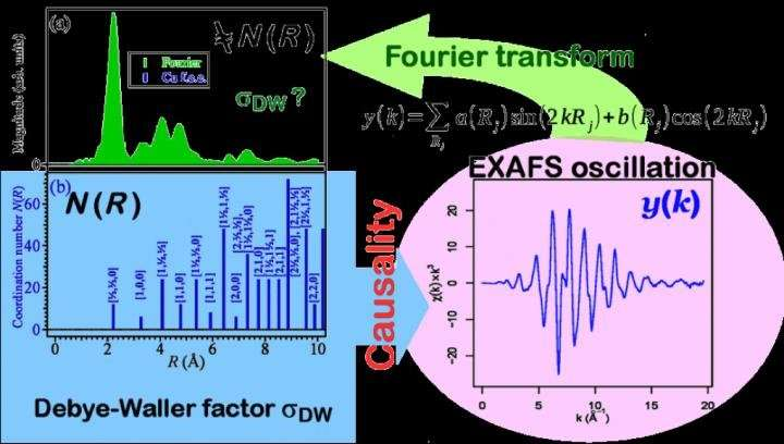 Structural fluctuation evaluation in substances from measurement data