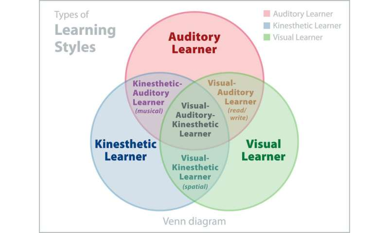 Students did not benefit from studying according to their supposed learningstyle