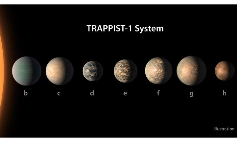 **Study brings new climate models of small star TRAPPIST 1's seven intriguing worlds
