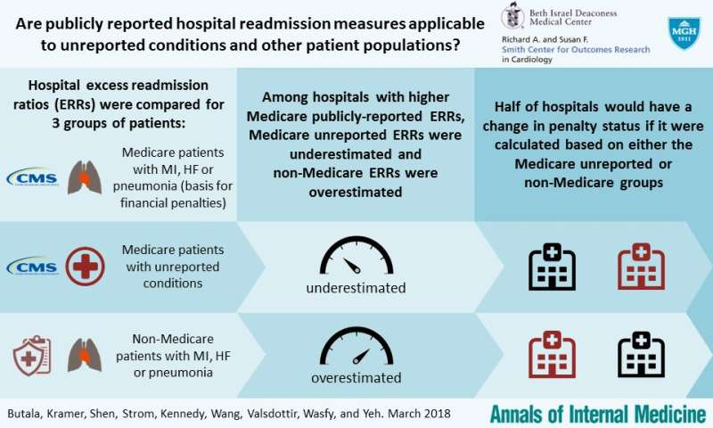 Study finds hospital quality report cards and readmission penalties may not tell whole story
