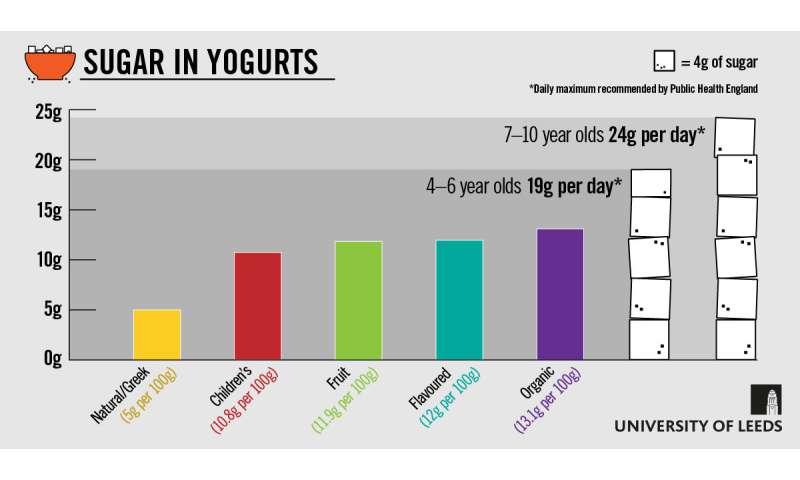 Sugar in yogurt leaves a sour taste