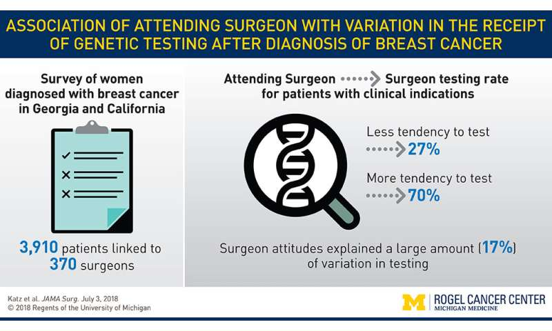 Surgeons have substantial impact on genetic testing in breast cancer patients who need it