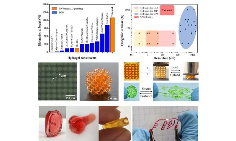 SUTD developed highly stretchable hydrogels for high resolution multimaterial 3D printing