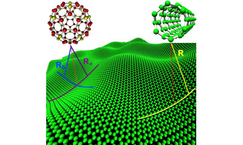 The deformation and mechanics of one-atom thin layer materials