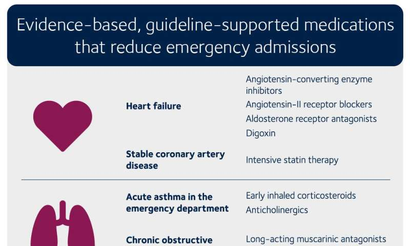 The eleven best medications for reducing pressure on emergency care services