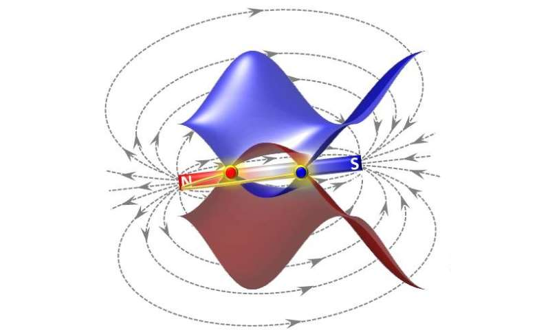 The marriage of topology and magnetism in a Weyl system