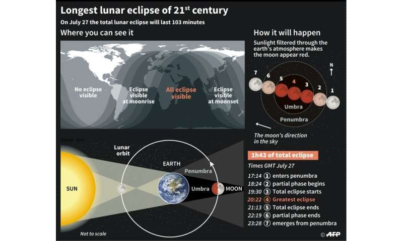 The parts of the world that can see the total lunar eclipse on July 27