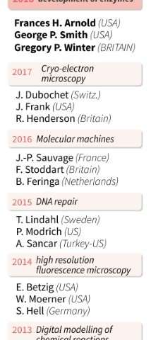 The recent winners of the Nobel Chemistry Prize