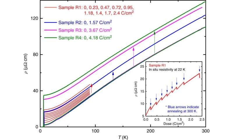 The relationship between charge density waves and superconductivity? It's complicated