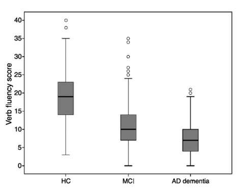 The role of verb fluency in the detection of early cognitive impairment in Alzheimer's disease