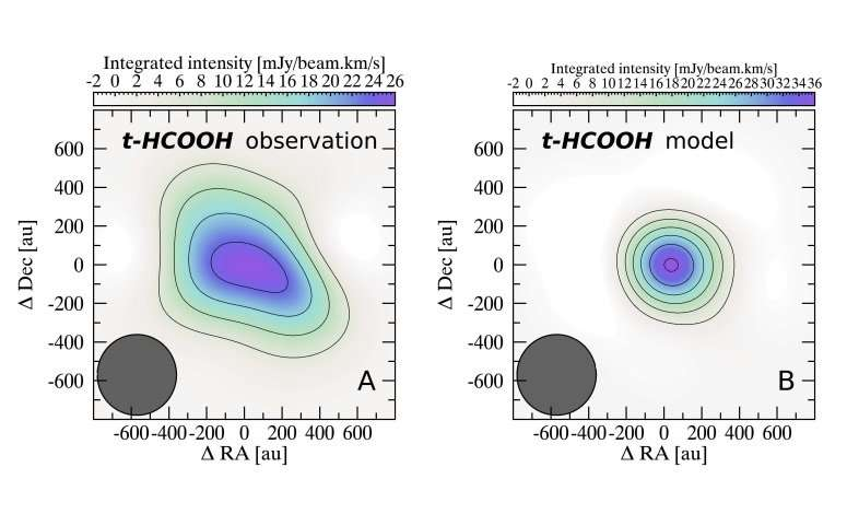 The simplest organic acid detected in a protoplanetary disk for the first time