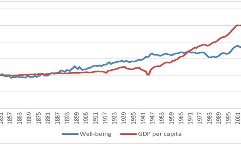 The well-being paradox: We are getting richer, but not more satisfied