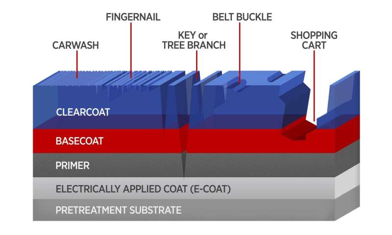To improve auto coatings, new tests do more than scratch the surface