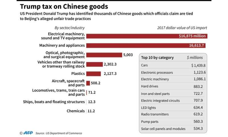 Chinese companies flee overseas to avoid US tariffs