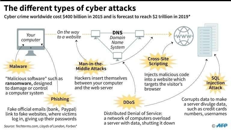 Spain arrests Ukrainian cyber criminal 'mastermind' (Update)
