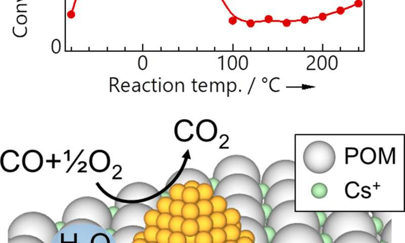 Ultra-efficient removal of carbon monoxide using gold nanoparticles on a molecular support