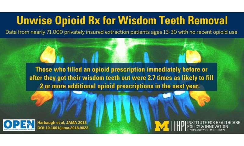 Unwise opioids for wisdom teeth: Study shows link to long-term use in teens and young adults