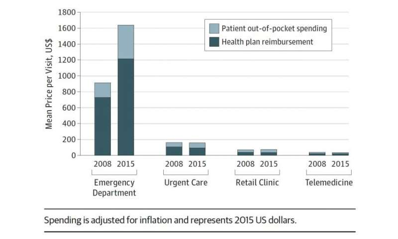 Urgent care visits increase as emergency room visits fall