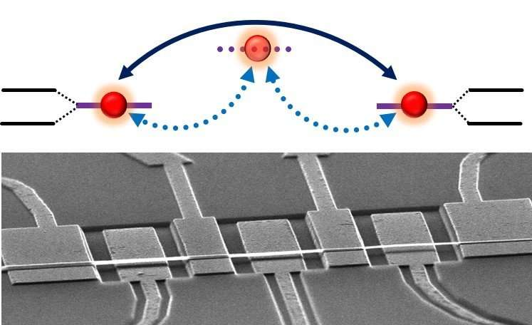 USTC realizes strong indirect coupling in distant nanomechanical resonators