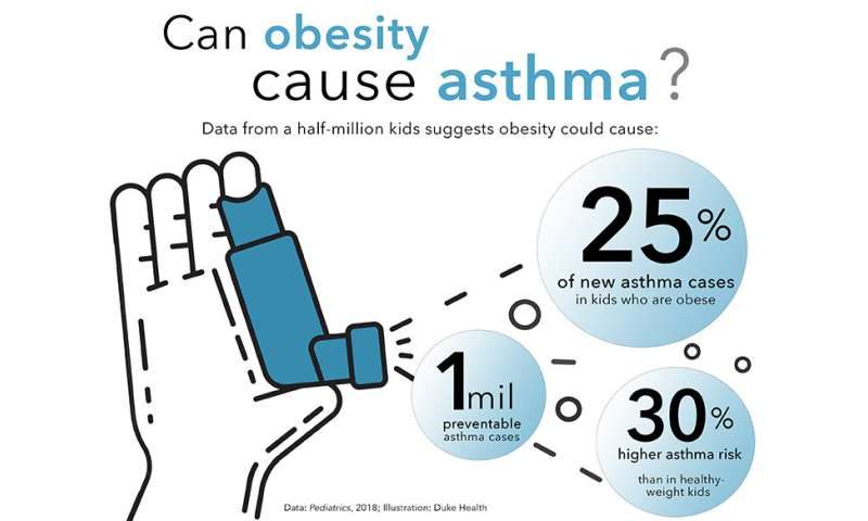 Weight likely cause for one-fourth of asthma cases in kids with obesity