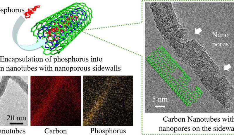 Wrap an electrode material for Li-ion battery into the inner spacing of carbon nanotube