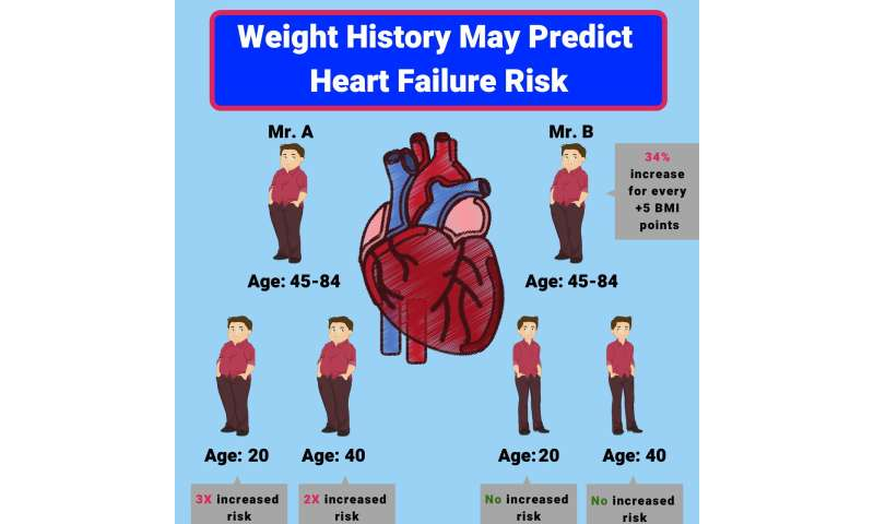 Your weight history may predict your heart failure risk