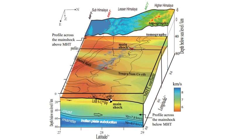 Study reveals key factor in Himalayan earthquake rupture