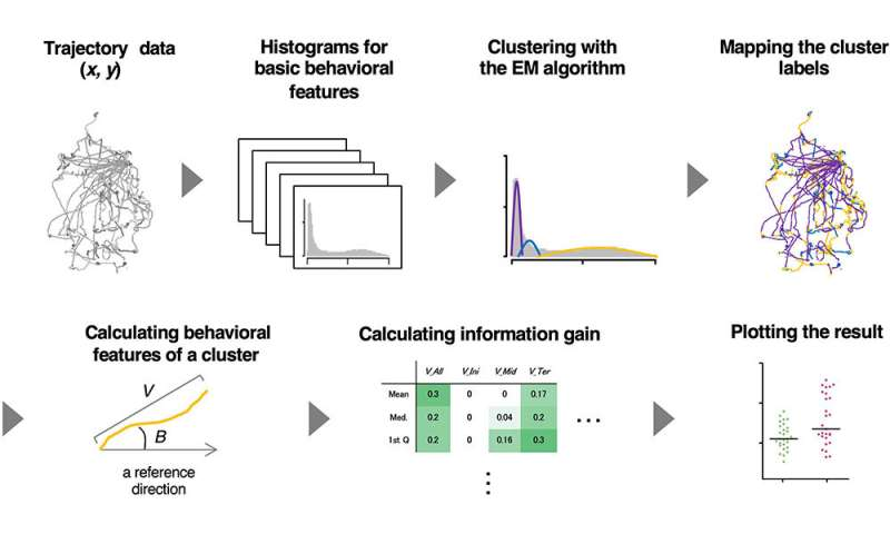 An AI technology to reveal the characteristics of animal behavior only from the trajectory