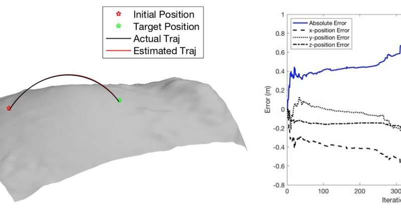 An approach for motion planning on asteroid surfaces with irregular gravity fields