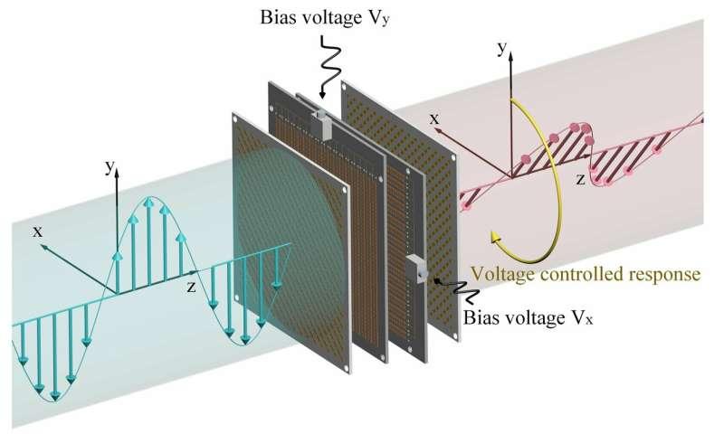 **An electronically tunable metasurface that rotates polarization